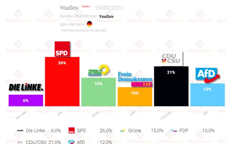 Alemania (YouGov 10S): la izquierda sigue con ventaja