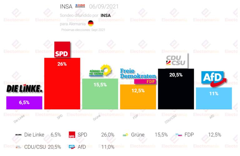 Alemania (INSA 6S): SPD sube mientras la CDU sigue en mínimos históricos