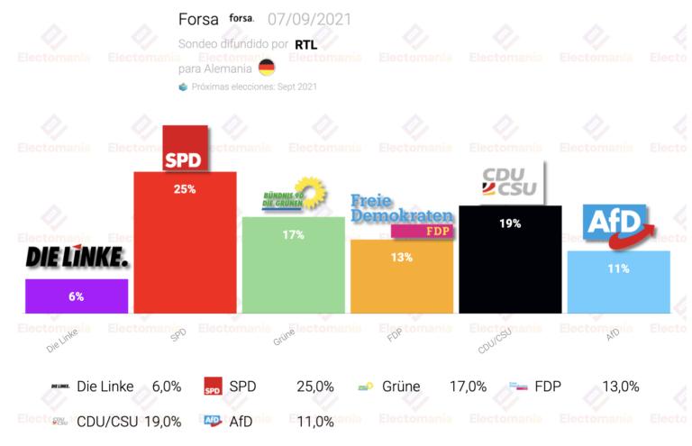 Alemania (Forsa 7S): el SPD aventaja en 6 puntos a la CDU