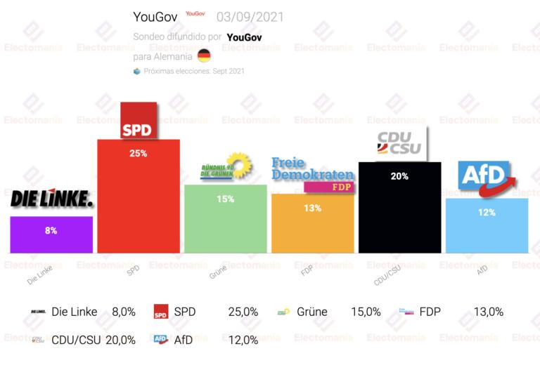 Alemania (YouGov 3S): SPD sube, los verdes se descuelgan