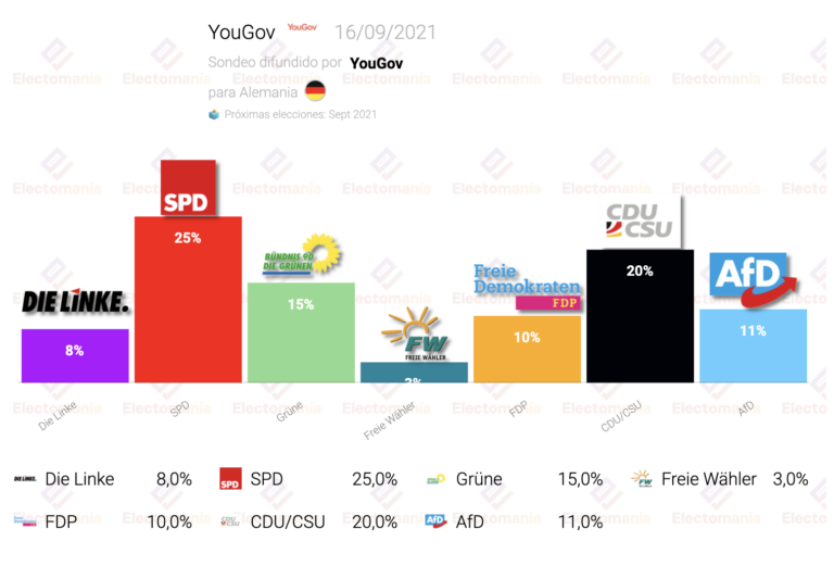 Alemania (YouGov 16S): sorpasso de AfD a FDP, sube Linke