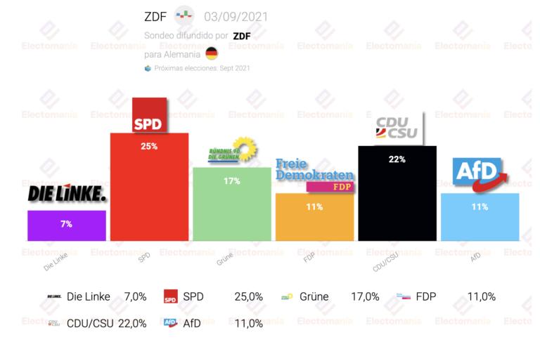 Alemania (ZDF 3S): SPD alcanza el 25% con la CDU tres puntos por debajo