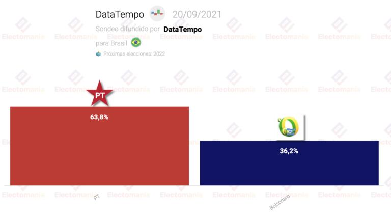 Brasil (DataTempo 20S): Lula arrasaría con Bolsonaro