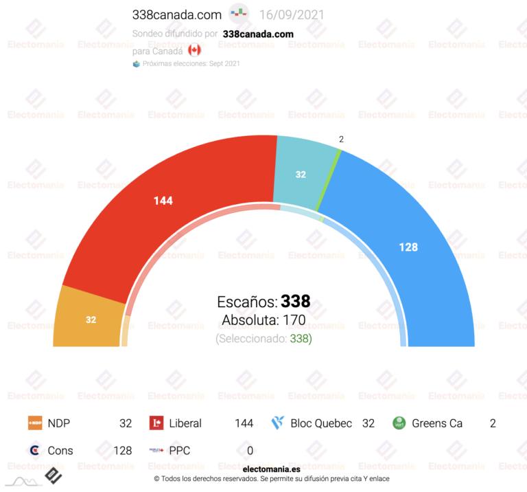 Canadá (Proyección escaños 16S): Trudeau podría seguir gobernando con el apoyo del NDP o del bloque quebequés