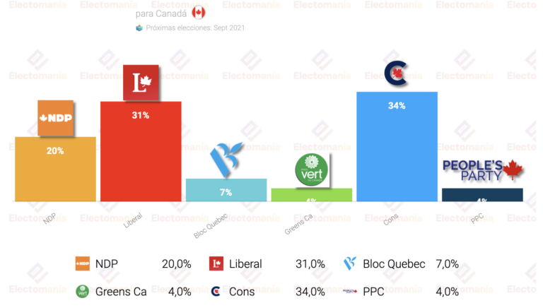 Canadá (Nanos R. 1S): se reduce la ventaja conservadora hasta los 3 puntos