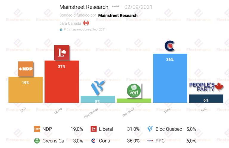 Canadá (Mainstreet R. 2S): Trudeau, a 5 puntos de los conservadores