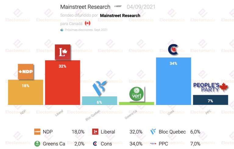 Canadá (Mainstreet R. 4S): la encuesta más favorable a los conservadores deja su distancia en 2 puntos