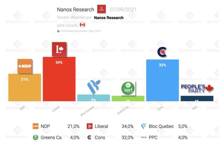Canadá (Nanos R. 7S): los liberales de Trudeau vencerían por 2 puntos
