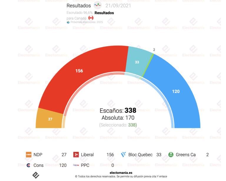 Canadá: resultado prácticamente idéntico al 2019