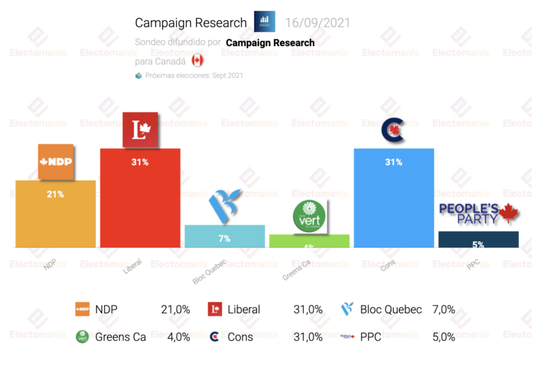 Canadá (Campaign R. 17S): empate entre Trudeau y los conservadores