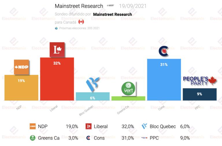 Canadá (Mainstreet R. 19S): sorpasso de Trudeau a los conservadores a horas de votar