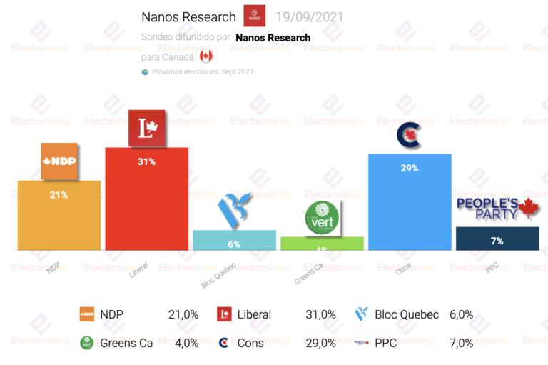 Canadá (Nanos R. 19S): Trudeau da la vuelta a los sondeos y ganaría las elecciones