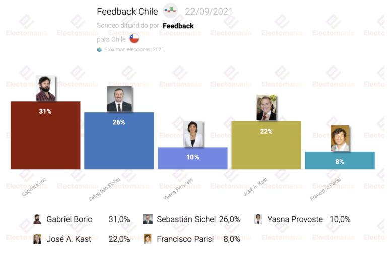 Chile (Feedback 21S): Boric en cabeza, con J.A. Kast en máximos
