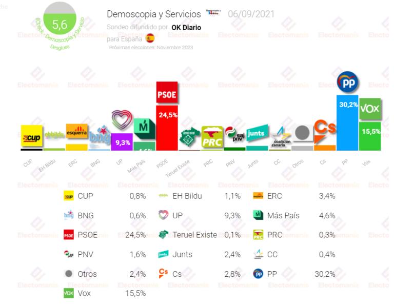 DATA 10: PP y Vox lograrían la mayoría absoluta