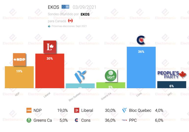 Canadá (EKOS 3S): continúa la ventaja conservadora sobre los liberales