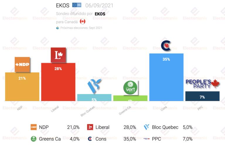 Canadá (EKOS 6S): se mantiene la ventaja conservadora, a dos semanas de las elecciones