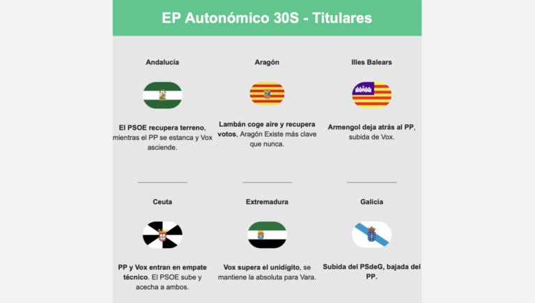 EP Autonómico (30S): avance socialista en Andalucía, Aragón y Baleares