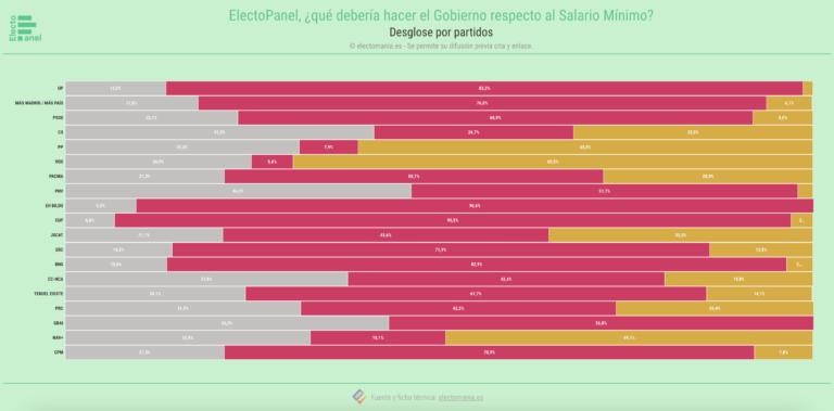 ElectoPanel (22S): la opinión sobre la subida del SMI