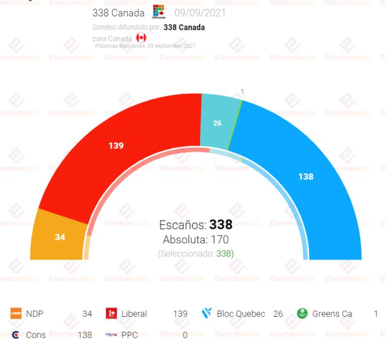 Canadá: Trudeau podría perder en votos pero ganar en escaños