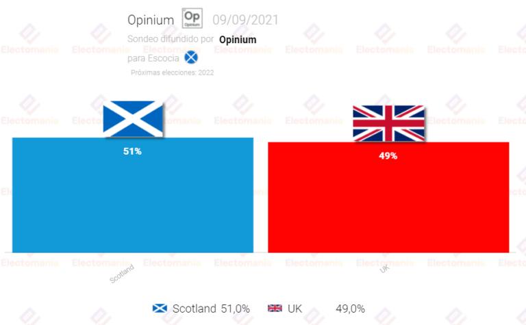 Escocia (Opinium 9S): Los partidarios de la independencia aventajan por dos puntos a los unionistas