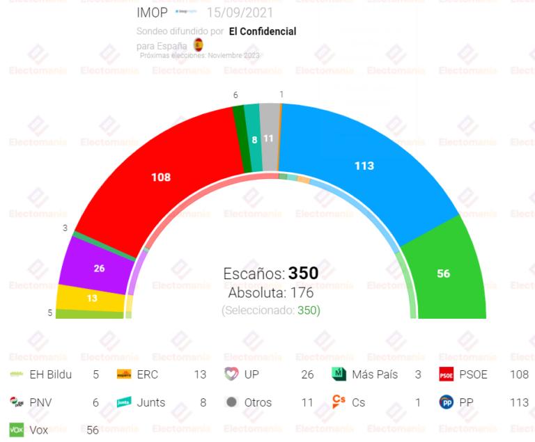 IMOP: El PSOE rebasa en votos al PP, pero no en escaños