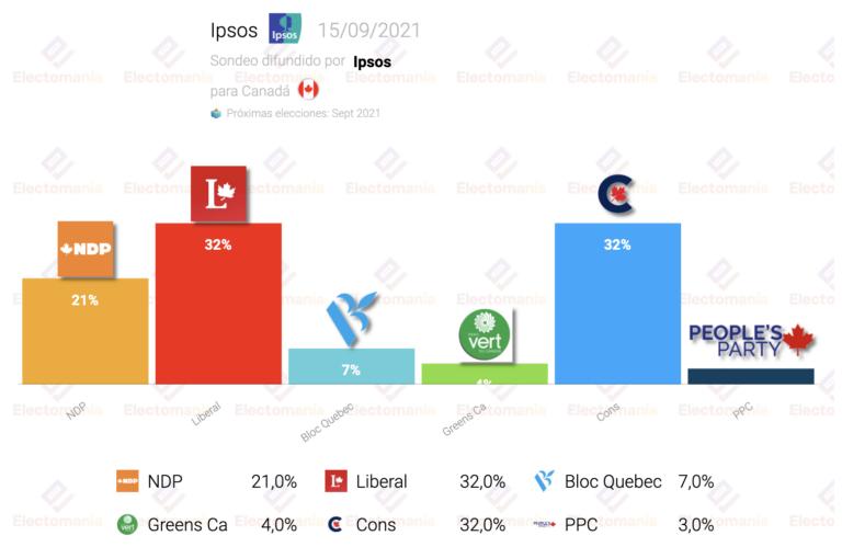 Canadá (15S Ipsos): empate perfecto entre conservadores y liberales