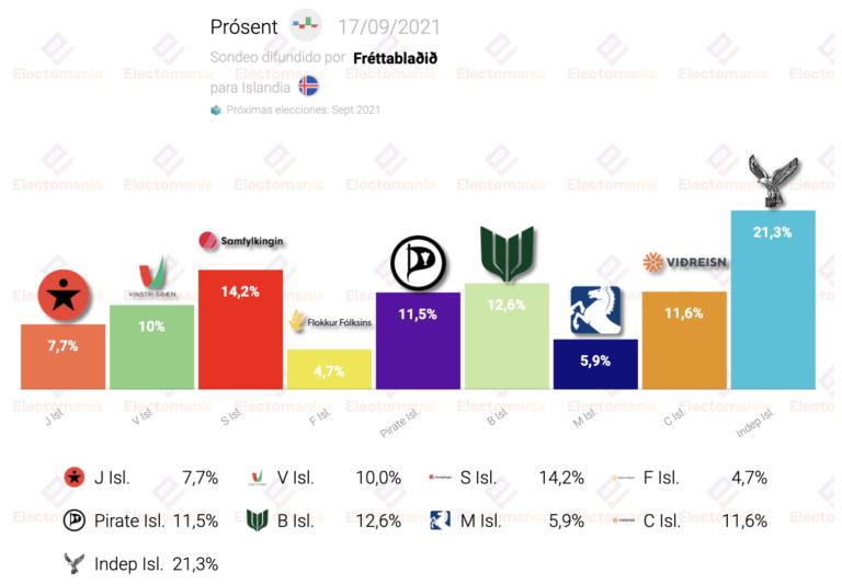 Islandia (Fréttablaðið 17S): los socialdemócratas, segundos, pero continúa el quíntuple empate
