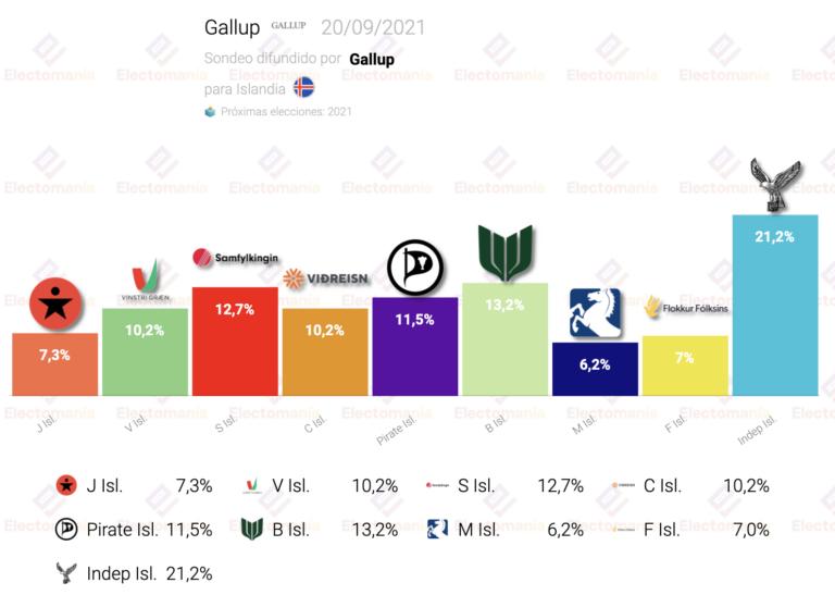 Islandia (Gallup 20S): quíntuple empate para 2ª fuerza, doble para séptima