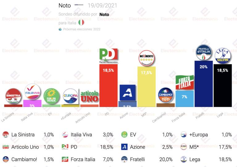 Italia (Noto 19S): cuádruple empate en cabeza, marcado por otra encuestadora