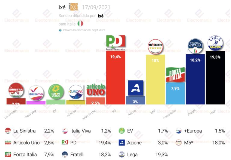Italia (Ixé 17S): tetraempate entre PD, Lega, M5S y Fratelli