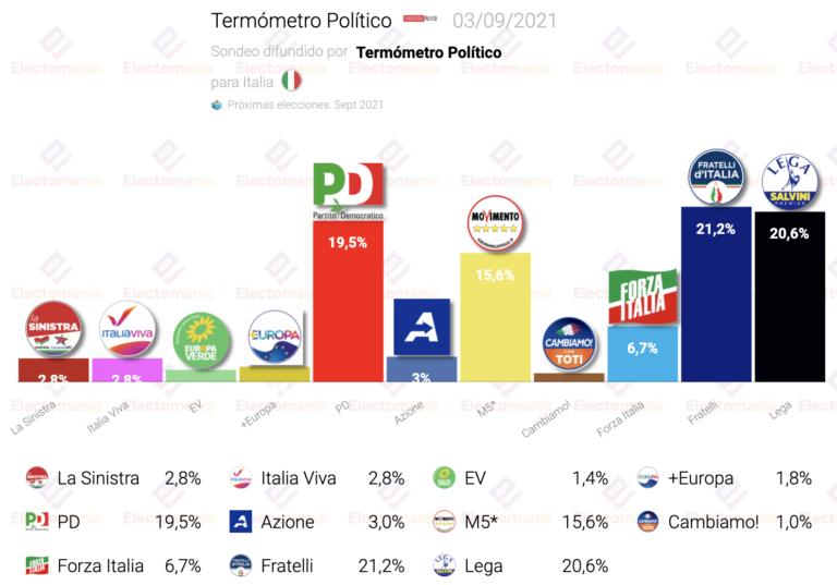 Italia (Term. Político 3S): Fratelli, en máximos. Sigue el triple empate