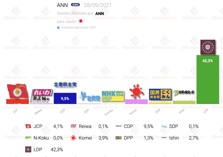 Japón (ANN Sept): LDP continúa liderando con contundencia