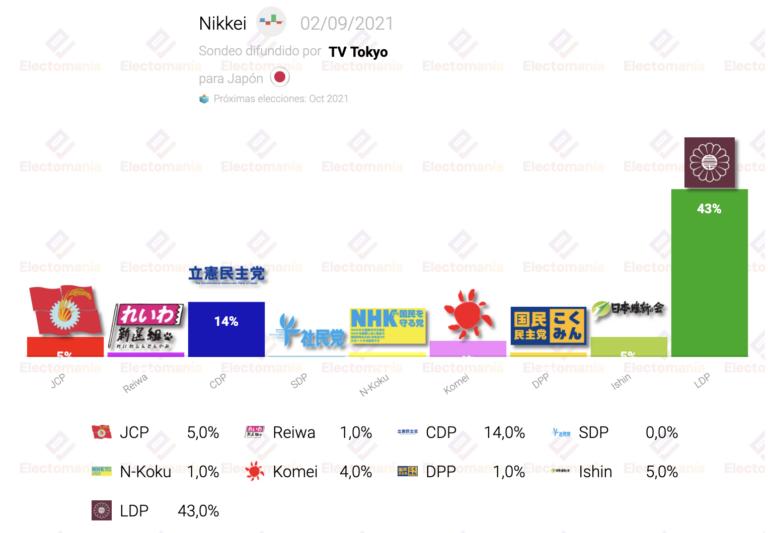 Japón (2S): el conservador LDP ganaría con holgura las elecciones