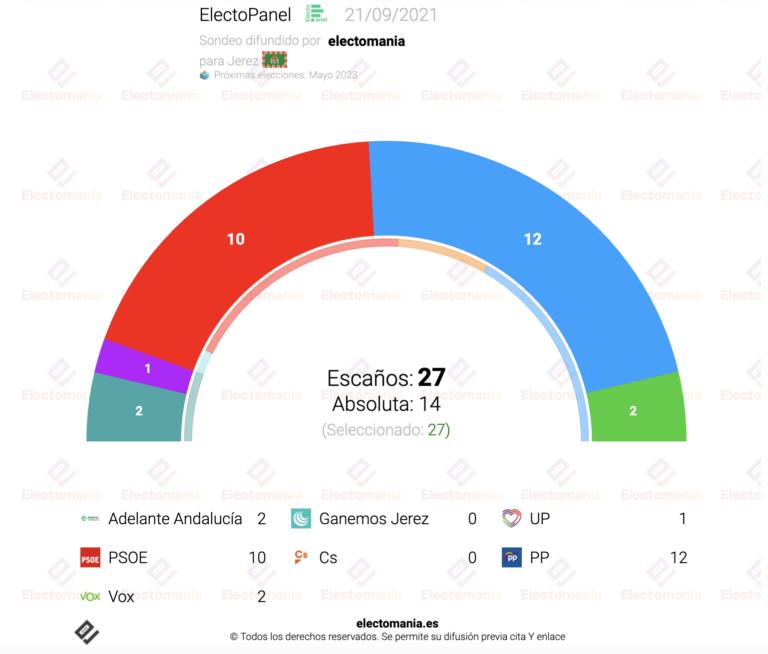 ElectoPanel Jerez (21S): vuelco a la derecha