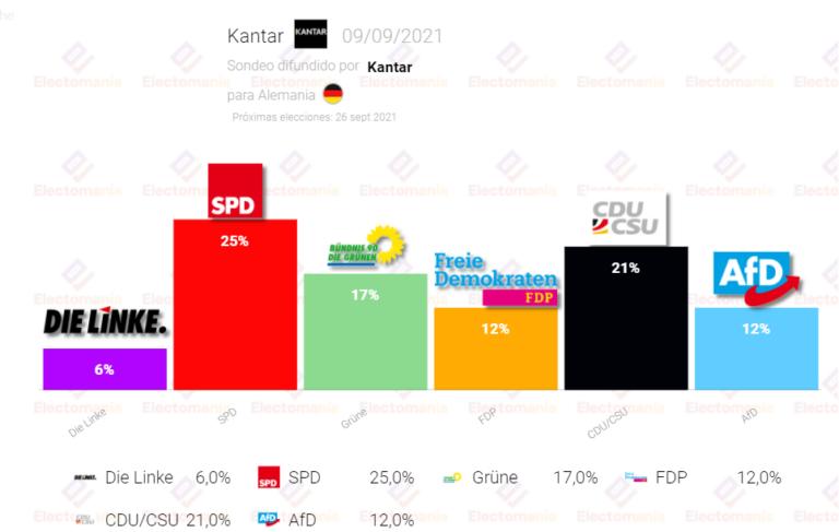 Alemania (Kantar 9S): El SPD sigue sacando ventaja mientras Verdes y CDU bajan