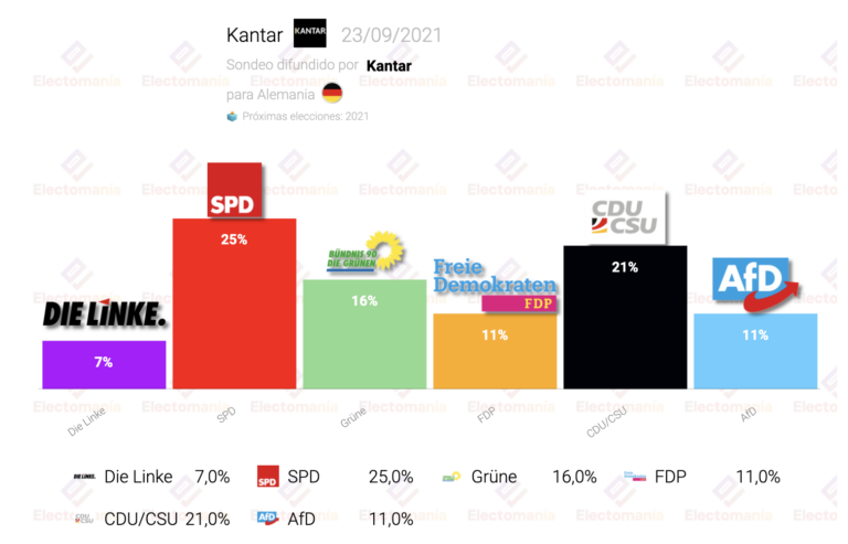 Alemania (Kantar 23S): sube la CDU, baja el SPD