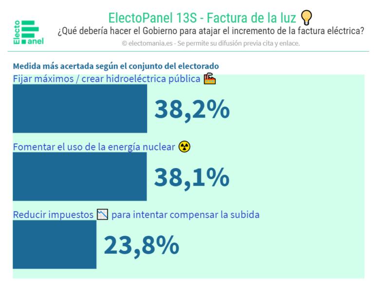 ElectoPanel (13S): Los españoles, divididos sobre qué medidas adoptar para bajar la luz