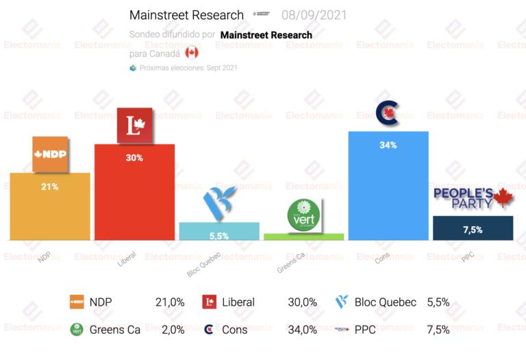 Canadá (Mainstreet R. 8S): continúa la ventaja conservadora