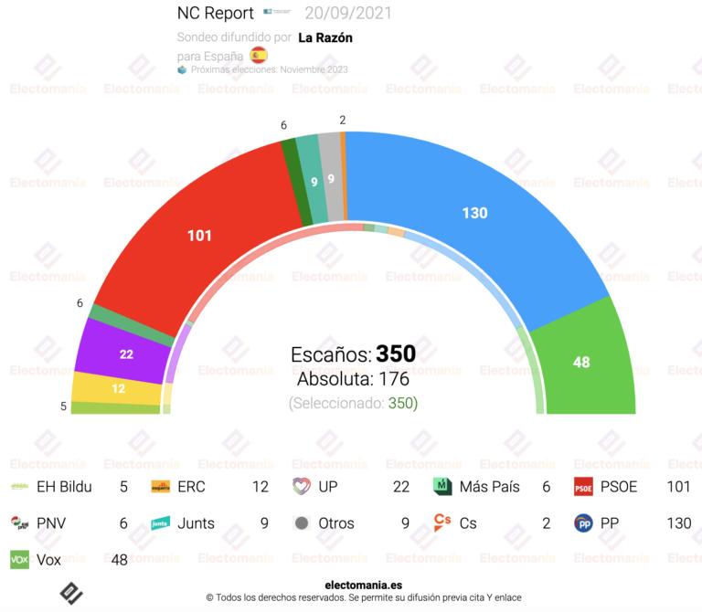 NC Report (20S): victoria del PP, que dependería de Vox