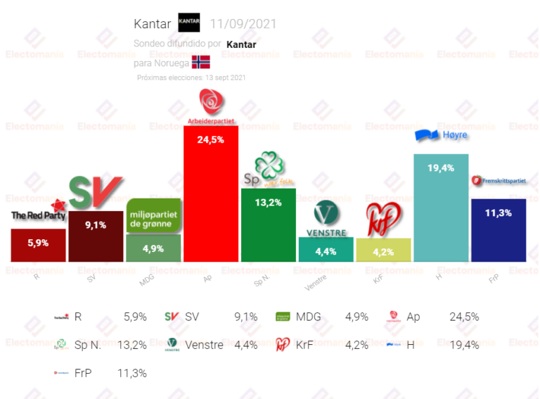 Noruega (Kantar 11S): los socialdemócratas podrían volver al poder a partir del próximo lunes