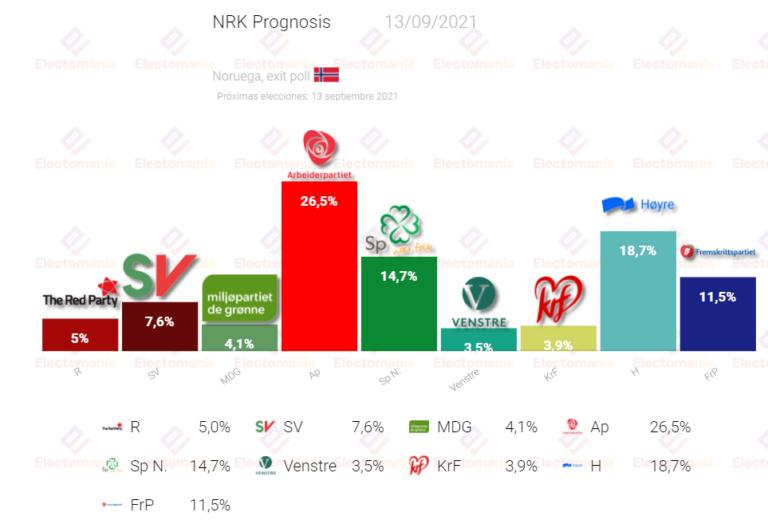 Noruega: las exit poll confirmaban ya la mayoría de izquierdas