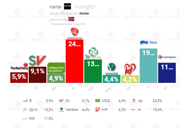 Noruega (11S): Socialdemócratas y conservadores a 5p de distancia