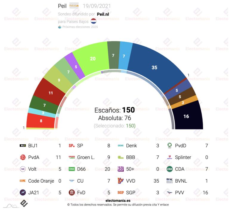 Países Bajos (Peil 19S): un nuevo partido entraría en el Parlamento. Volt y BBB, en máximos