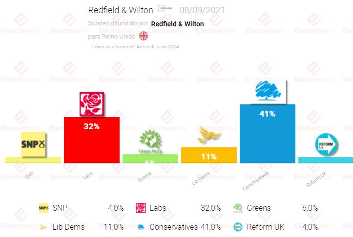 Reino Unido (Redfield & Wilton 8S): Los conservadores mantienen su ventaja