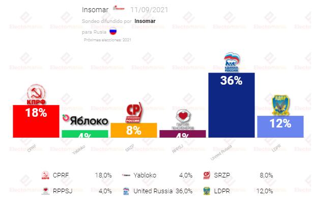 Rusia (11S): Los comunistas suben, aunque lejos de Putin