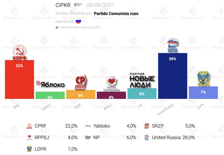 Rusia (CIPKR): la encuestadora de cabecera del partido comunista les sitúa a 4p de Putin