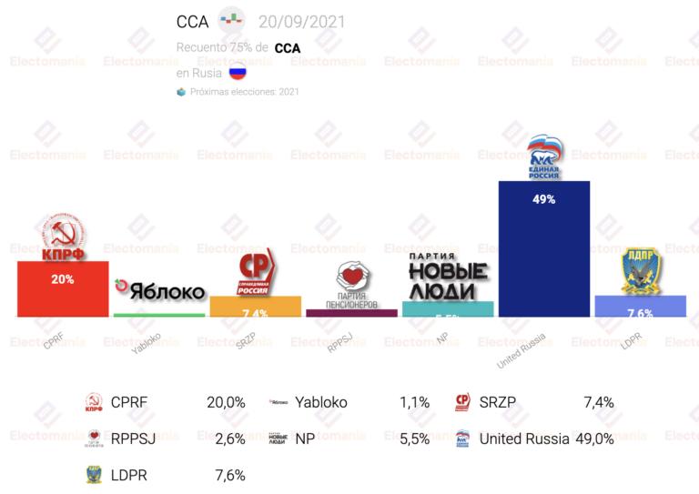 Rusia (75% escrutado): Rusia Unida roza el 50%, los comunistas en el 20%