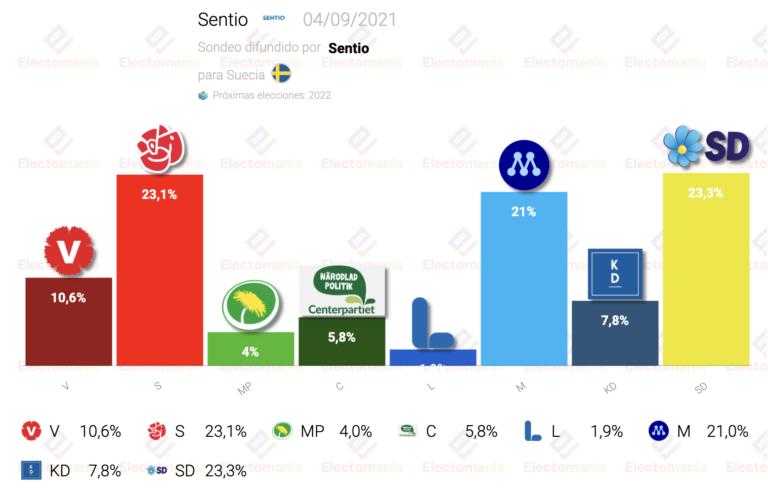 Suecia (4S): los 'demócratas suecos' ganarían las elecciones empatados con los socialdemócratas