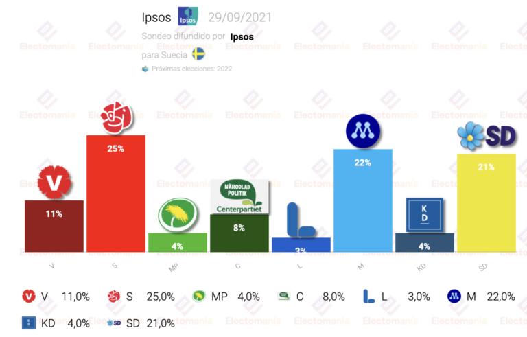 Suecia (Ipsos 29S): victoria socialdemócrata, con M y Demócratas justo detrás