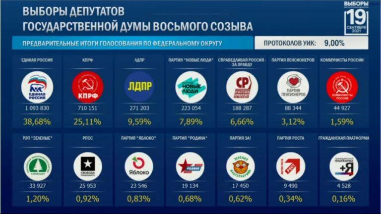 Rusia: primeros resultados provisionales confirman la subida del partido comunista